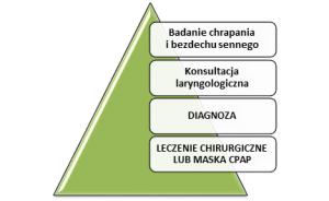 diagnozachrapania